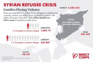 Infographic from Mercy Corps, which is assisting 470,000 Syrians every month.